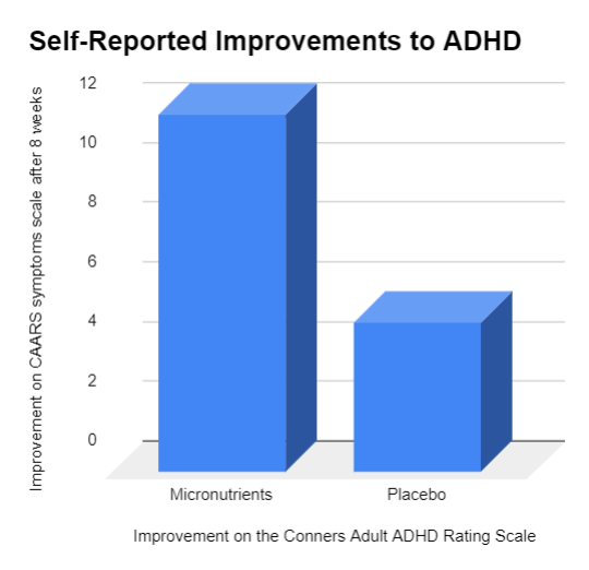 Adult ADHD recovery using micronutrients
