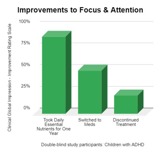children adhd chart micronutrients
